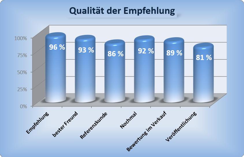 qualitaet-der-empfehlungen-im-hausbaumarketing